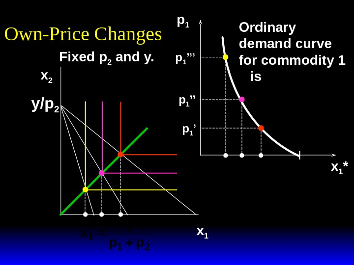 p 1 x 1 *Ordinary demand curve for commodity 1  is. Fixed p 2 and
