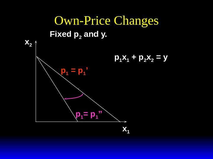 Own-Price Changes x 1 x 2 p 1 = p 1 ''p 1 = p 1