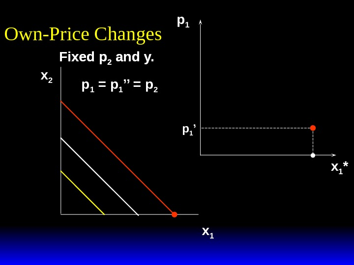 Fixed p 2 and y. Own-Price Changes x 2 x 1 p 1 x 1 *Fixed