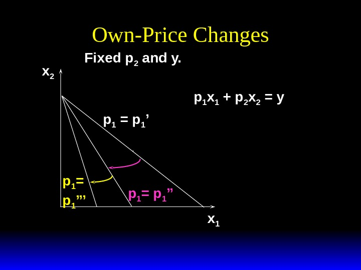 Own-Price Changes x 1 x 2 p 1 = p 1 ''' Fixed p 2 and