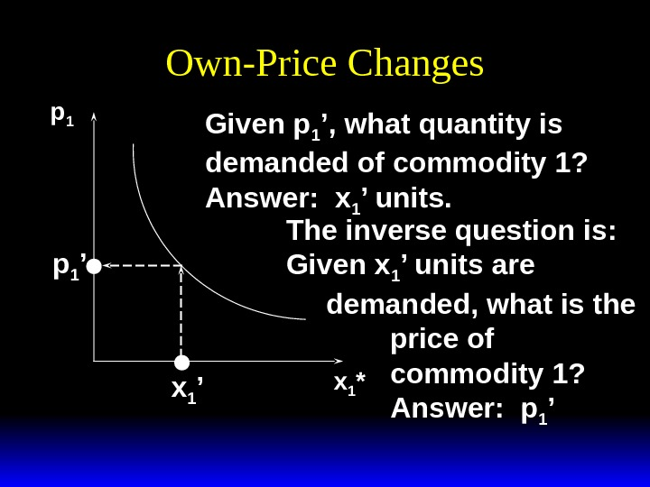 Own-Price Changes p 1 x 1 *p 1 ' x 1 ' Given p 1 ',