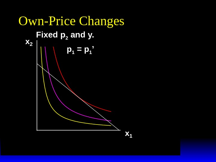 x 2 x 1 p 1 = p 1 'Own-Price Changes Fixed p 2 and y.