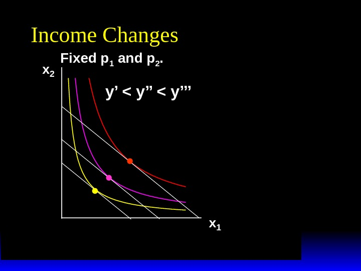 x 2 x 1 Income Changes Fixed p 1 and p 2. y'  y'''
