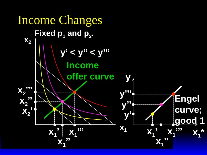 x 2 x 1 Income Changes Fixed p 1 and p 2. y'  y''' x