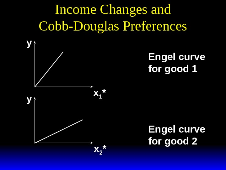 Income Changes and Cobb-Douglas Preferences y y x 1 * x 2 *y abp a x