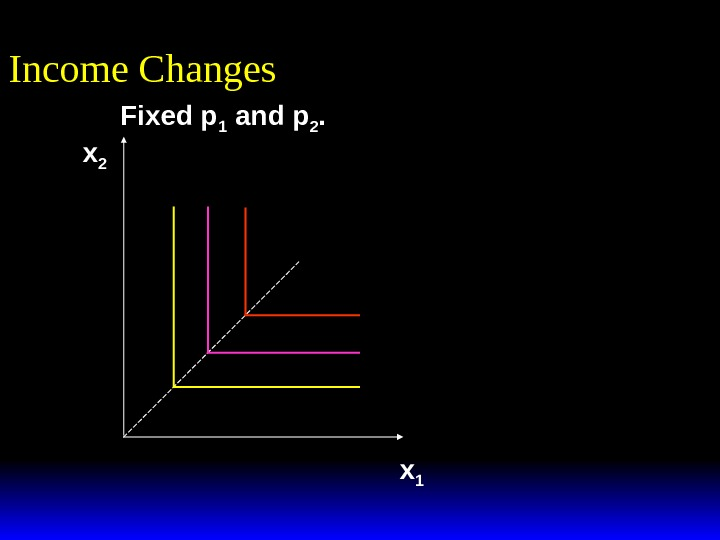 Fixed p 1 and p 2. Income Changes x 1 x 2