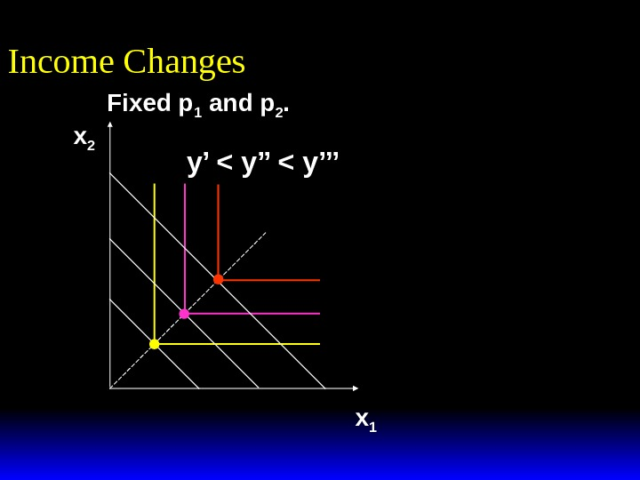 Income Changes x 1 x 2 y'  y'''Fixed p 1 and p 2.