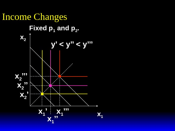 Income Changes x 1 x 2 y'  y''' x 1 ''x 1 'x 2 '''
