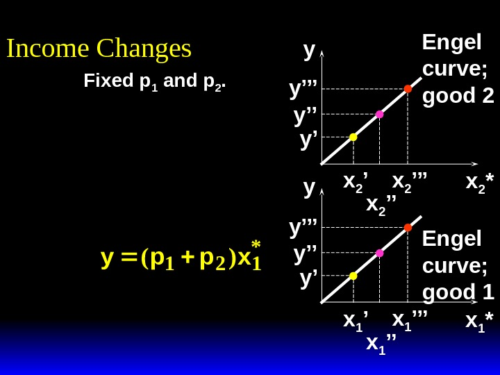Income Changes x 1 *x 2 *y y x 2 ''' x 2 ''x 2 'y'y''y'''