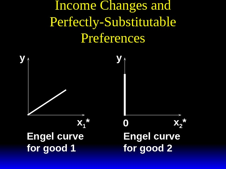 Income Changes and Perfectly-Substitutable Preferencesx 20 *. ypx 11 * y y x 1 * x