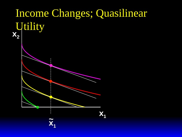 Income Changes; Quasilinear Utility x 2 x 1~