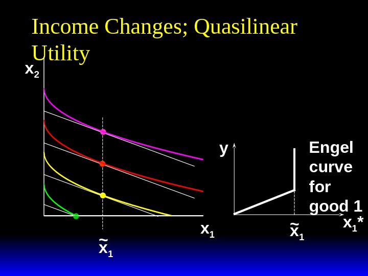 Income Changes; Quasilinear Utility x 2 x 1~ x 1 *y x 1~ Engel curve for