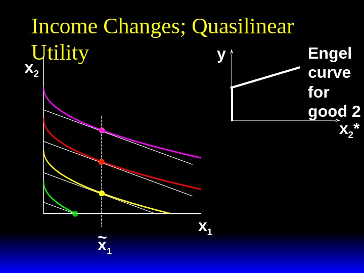 Income Changes; Quasilinear Utility x 2 x 1~ x 2 *y Engel curve for good 2