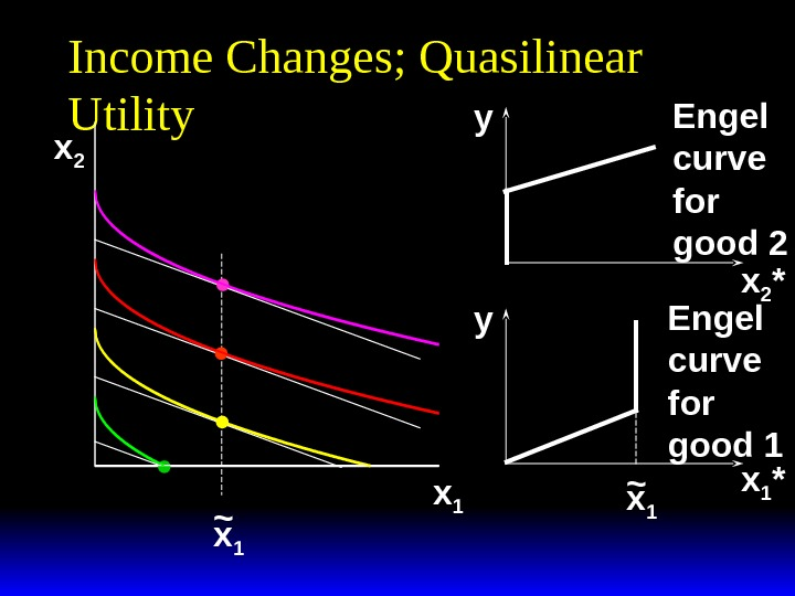 Income Changes; Quasilinear Utility x 2 x 1~ x 1 *x 2 * yy x 1~