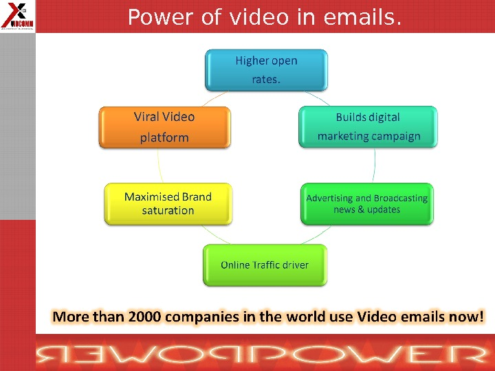 Power of video in emails.