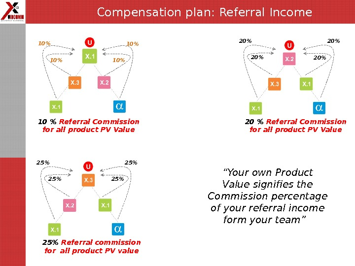 "Compensation plan: Referral Income "" Your own Product Value signifies the Commission percentage of your referral"
