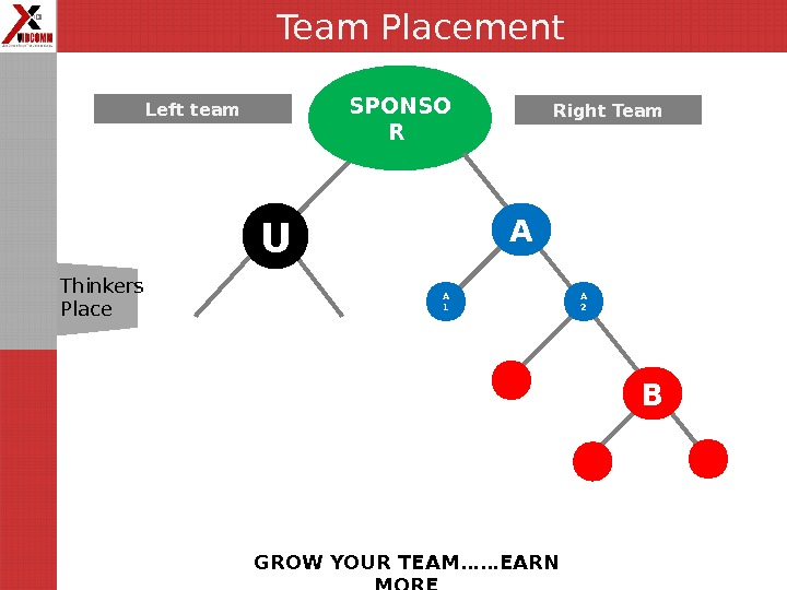 Team Placement GROW YOUR TEAM……EARN MORESPONSO R ULeft  team Right Team A 1 A BA