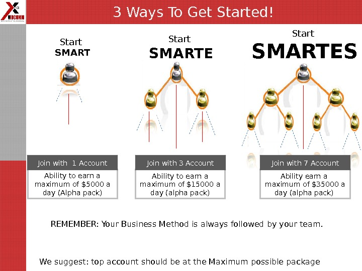 Start SMARTE R Start SMARTES T We suggest: top account should be at the Maximum possible
