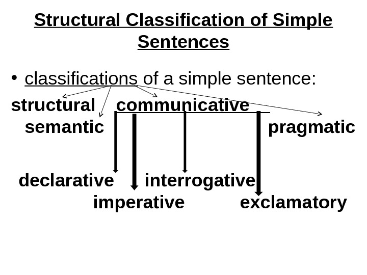 Structural Classification of Simple Sentences • classifications of a simple sentence:  structural communicative_