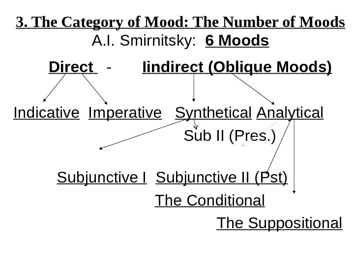 3. The Category of Mood: The Number of Moods A. I. Smirnitsky:  6 Moods Direct