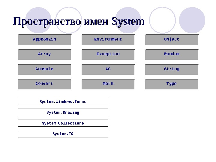 Пространство имен System App. Domain Array Console Convert Environment Exception GC Math Object Random String Type