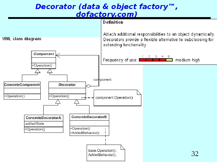 Patterns 32 Decorator ( data & object factory™,  dofactory. com )