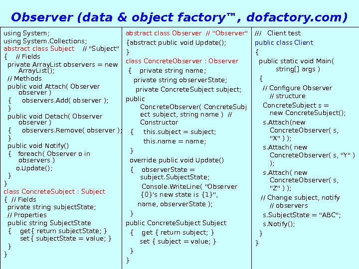 Patterns 54 Observer ( data & object factory™, dofactory. com ) using System; using System. Collections;