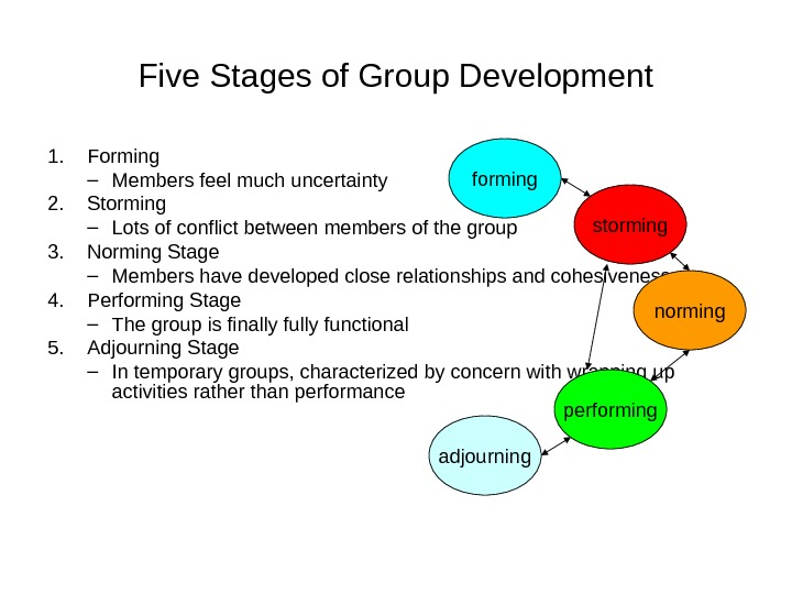 Five Stages of Group Development 1. Forming – Members feel much uncertainty 2. Storming – Lots