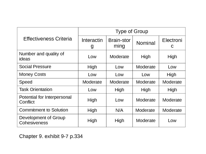 Effectiveness Criteria Type of Group Interactin g Brain-stor ming Nominal Electroni c Number and quality of