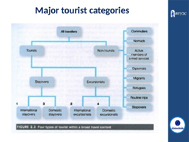 Major tourist categories