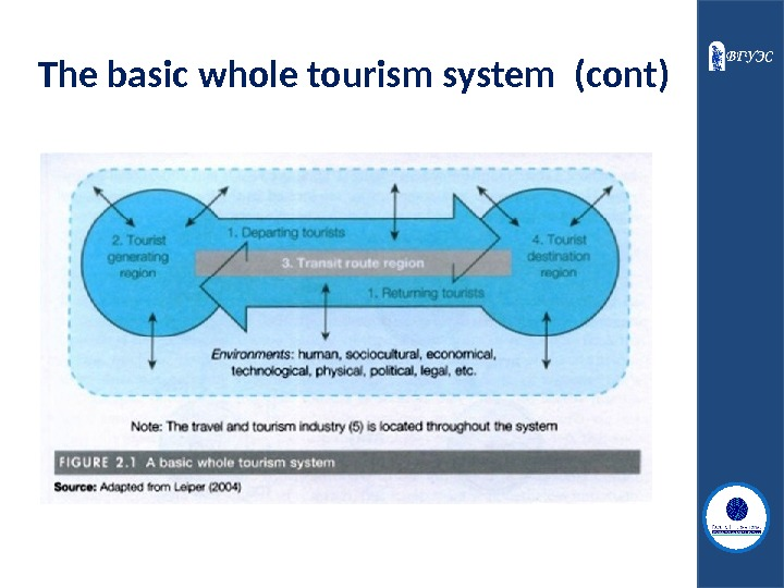 The basic whole tourism system  (cont)