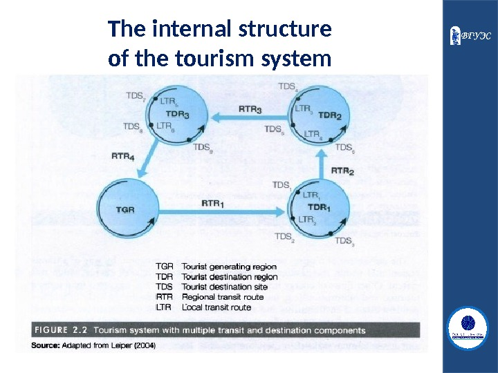 The internal structure of the tourism system