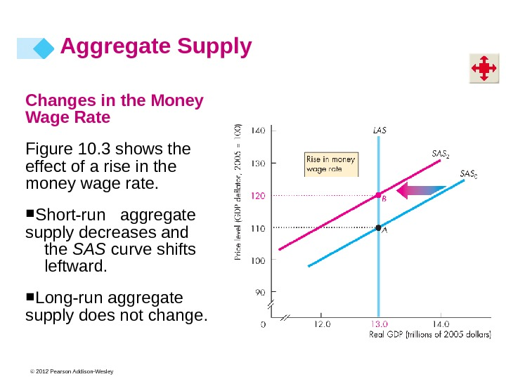© 2012 Pearson Addison-Wesley. Changes in the Money Wage Rate Figure 10. 3 shows the effect