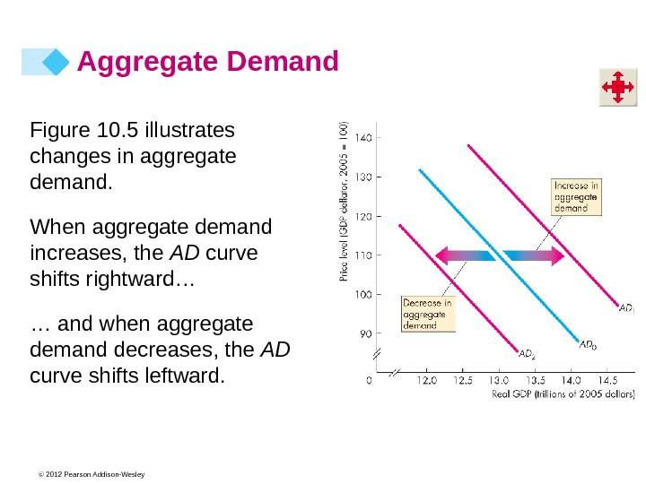© 2012 Pearson Addison-Wesley Aggregate Demand Figure 10. 5 illustrates changes in aggregate demand. When aggregate