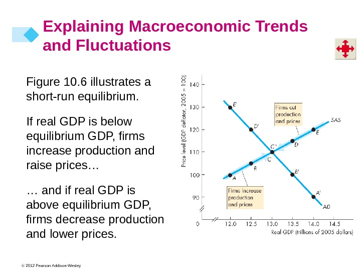 © 2012 Pearson Addison-Wesley Figure 10. 6 illustrates a short-run equilibrium. If real GDP is below