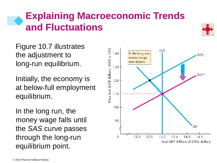 © 2012 Pearson Addison-Wesley Figure 10. 7 illustrates the adjustment to long-run equilibrium. Initially, the economy