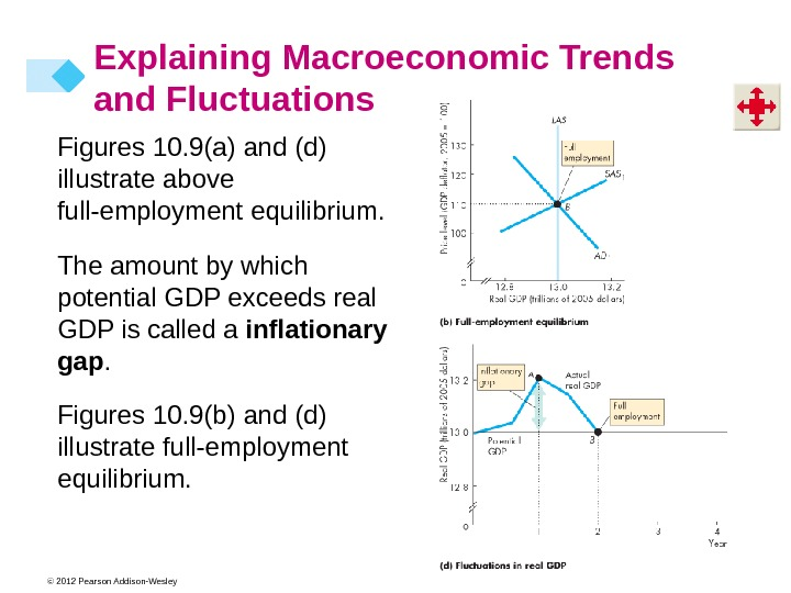 © 2012 Pearson Addison-Wesley Figures 10. 9(a) and (d) illustrate above full-employment equilibrium. The amount by