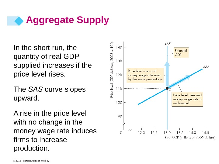 © 2012 Pearson Addison-Wesley In the short run, the quantity of real GDP supplied increases if