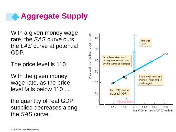 © 2012 Pearson Addison-Wesley With a given money wage rate, the SAS curve cuts the LAS
