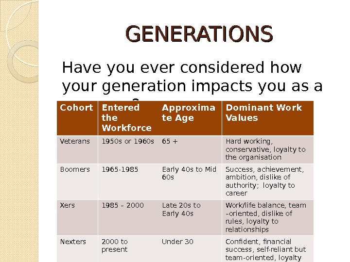 GENERATIONS Have you ever considered how your generation impacts you as a manager? Cohort Entered the