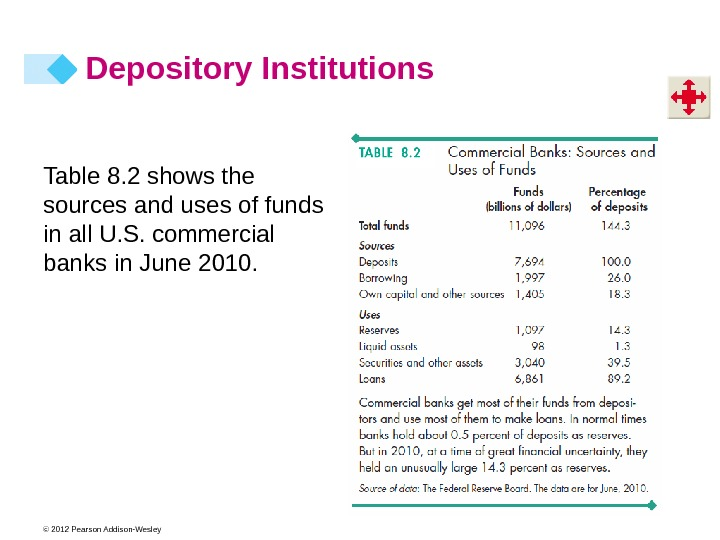 © 2012 Pearson Addison-Wesley Depository Institutions Table 8. 2 shows the sources and uses of funds