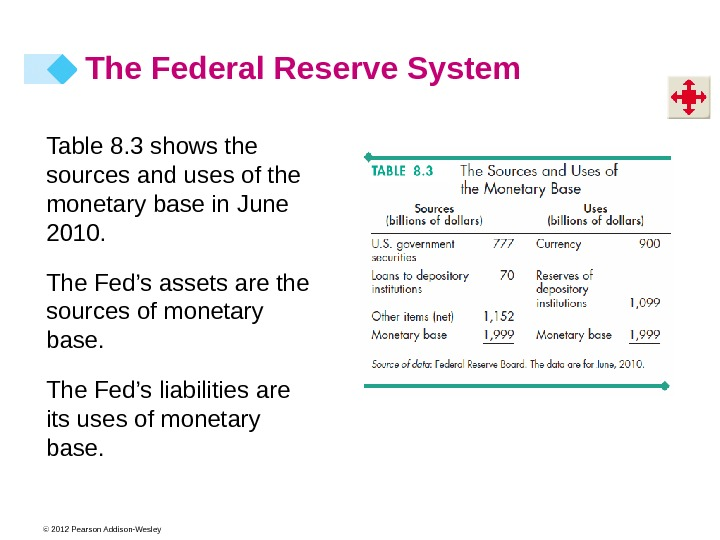 © 2012 Pearson Addison-Wesley Table 8. 3 shows the sources and uses of the monetary base
