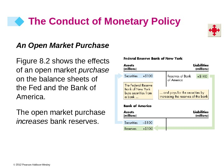 © 2012 Pearson Addison-Wesley The Conduct of Monetary Policy An Open Market Purchase Figure 8. 2