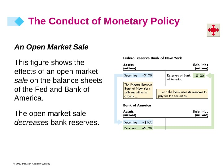© 2012 Pearson Addison-Wesley The Conduct of Monetary Policy An Open Market Sale This figure shows