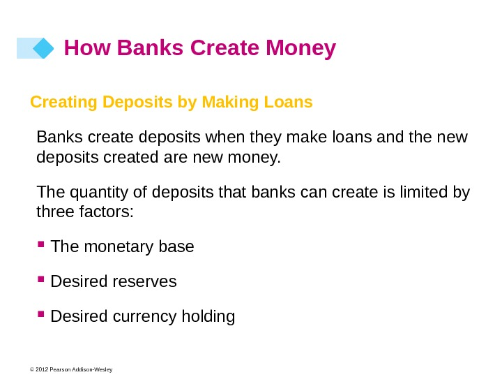 © 2012 Pearson Addison-Wesley How Banks Create Money Creating Deposits by Making Loans Banks create deposits