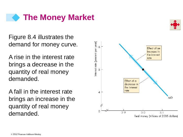 © 2012 Pearson Addison-Wesley. Figure 8. 4 illustrates the demand for money curve. A rise in