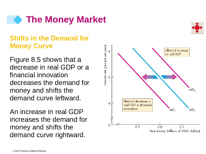 © 2012 Pearson Addison-Wesley. Shifts in the Demand for Money Curve Figure 8. 5 shows that