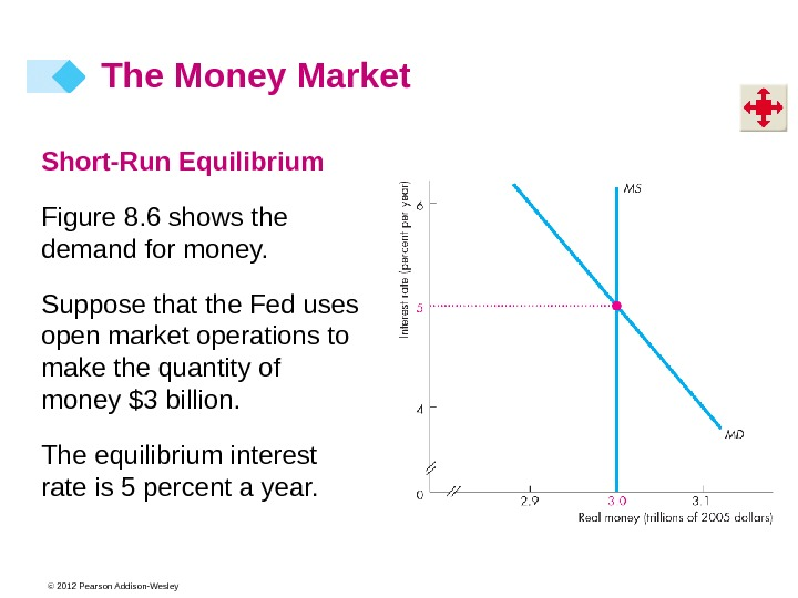 © 2012 Pearson Addison-Wesley. Short-Run Equilibrium Figure 8. 6 shows the demand for money. Suppose that