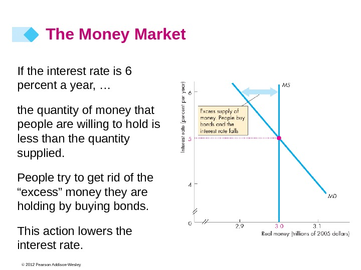 © 2012 Pearson Addison-Wesley. If the interest rate is 6 percent a year, … the quantity
