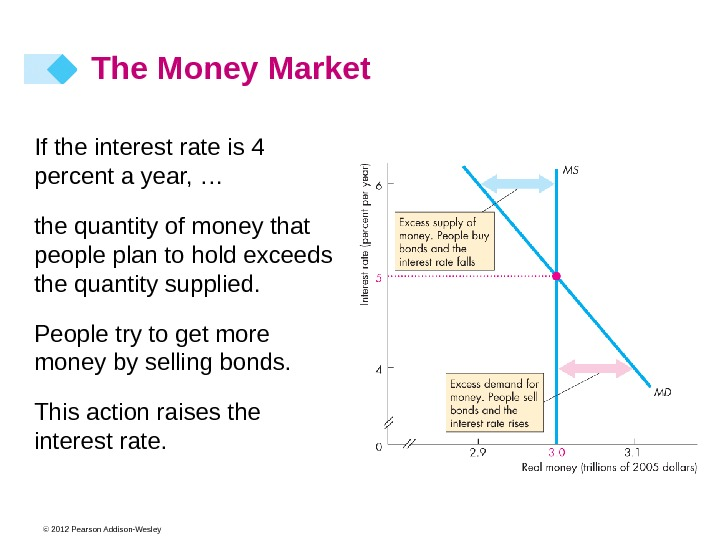 © 2012 Pearson Addison-Wesley. If the interest rate is 4 percent a year, … the quantity